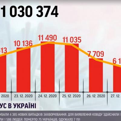 Коронавірус в Україні пішов на спад: в НАН пояснили чому